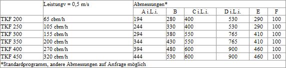 Tabelle Kettenförderer